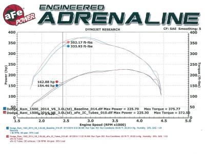 """aFe Power - aFe BladeRunner 3"""" Red Hot & Cold Side Intercooler Pipe Kit For 14-15 Ram 3.0L EcoDiesel - Image 4"""